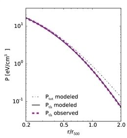 Pressure profile of hot gas in galaxy clusters, with predictions from a new analytical model developed in the physical cosmology group. [more]