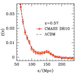 <p><strong>Fig. 2:</strong> The two-point correlation function of the BOSS DR10 CMASS sample. The orange data points are the measurements for the observed galaxies, the dashed line denotes the expectation from the currently accepted cosmological model. </p>