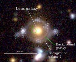 "<p class=""Body"">Identification of the lensed images: The inner arc has a reddish colour, while the outer arc has a blue colour. The circles show the lensed images of the background galaxies and the green and white circles are multiple images of the same background galaxies as the inner and outer arcs, respectively.  The yellow object at the center is a massive galaxy at <em>z</em>=0.79, which bends the light from the two galaxies. </p>"