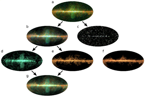 Fig 2: The gamma-ray sky at different stages of the data analysis: (a) The data of the Fermi satellite. D3PO denoised, deconvolved, and decomposed the data into (b) diffuse emission and (c) point sources. A further separation reveals the gamma-rays emitted by (d) hot, dilute clouds of gas and (e) cold, dense gas clouds, which closely resemble (f) the Galactic dust clouds from the Planck mission. (g) The sum of the two gamma components (d and e) explains around 90% of the total diffuse gamma-radiation.