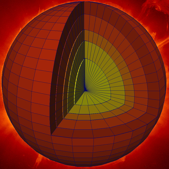 Three-dimensional discretization of the sun (into a set of blocks)
