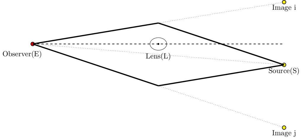 <strong>Figure 2:</strong> Configuration of a strong gravitational lensing system. The thick solid line shows the two different paths that photons emitted from the source could take. The dotted lines show the angular positions where images and the source appear on the sky. The position of the source, however, is usually not observable as it is very close to the lens. Note that the plot is not to scale: The distance photons travel is much longer than the size of the lens or the source.