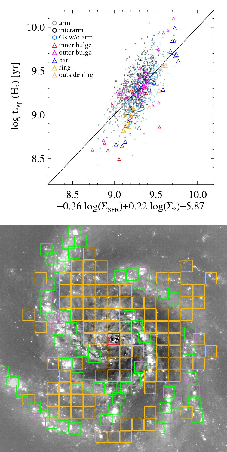 <strong>Fig. 2:</strong> Top: This plot is linking the depletion time and a specific combination of star formation rate (SFR) and stellar surface densities. Each data point represents a grid cell of 1kpc x 1kpc size within different structures of the galaxies analysed. <br /> Bottom: The optical image of one of the galaxies in the sample, NGC 5457. Coloured squares show grids cells, with 1 kpc on a side, in the arm (green), interarm (yellow) and bulge (red) regions.