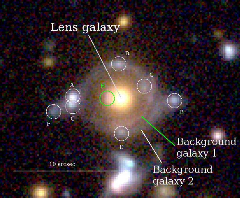 Identification of the lensed images: The inner arc has a reddish colour, while the outer arc has a blue colour. The circles show the lensed images of the background galaxies and the green and white circles are multiple images of the same background galaxies as the inner and outer arcs, respectively.  The yellow object at the center is a massive galaxy at z=0.79, which bends the light from the two galaxies.