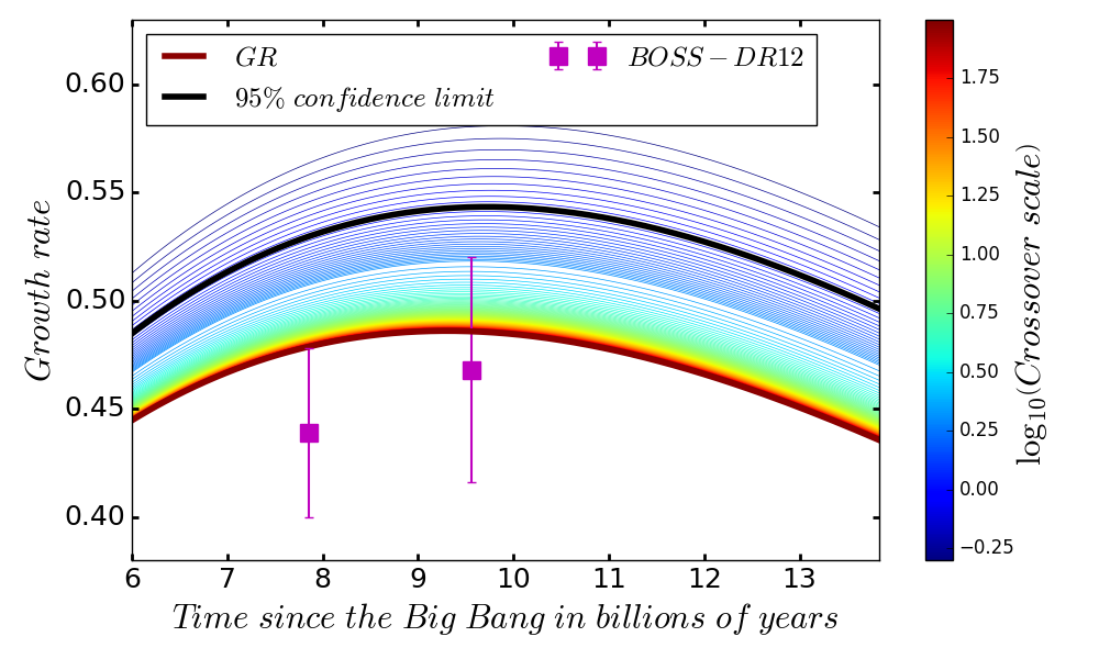 "<p>Figure 2: Growth rate as a function of cosmic time. The purple squares show the measurements from the final Data Release 12 of the BOSS galaxy survey. The thin lines are colour coded by the crossover scale, please note that the scale is logarithmic. The thick black line shows the result for crossover scale ≈ 1, which marks the so-called 95% confidence limit: given the data, the ""true"" curve is below the thick black one with 95% probability. This represents the tightest observational constraint on this model to date. The thick red line shows the result from General Relativity.</p>"