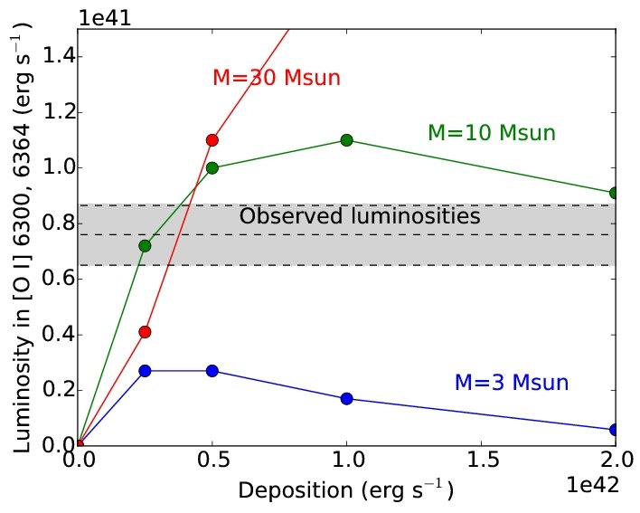 This figure shows the observed oxygen line luminosities (gray band) compared to models with different oxygen-zone masses (3,10 and 30 solar masses). This illustrates that the oxygen mass has to be fairly high to match the observations over a broad range of energy inputs.