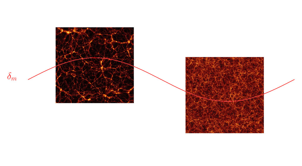 <p>Figure 1: Schematic representation of the separate universe idea. The red line represents a long wavelength matter density perturbation. The two panels show results of separate universe simulations in initially overdense (left) and underdense regions (right). The colour indicates the matter density with lighter regions being denser.</p>