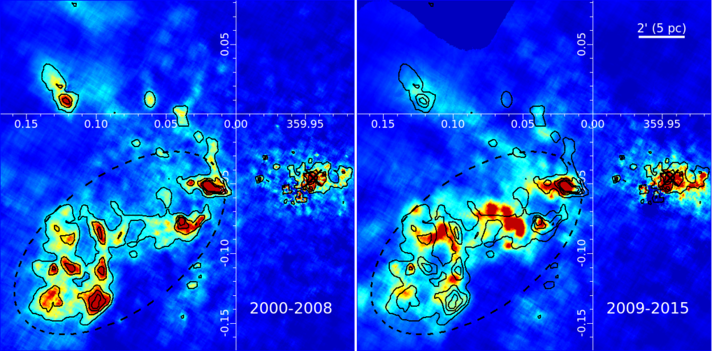 <p>Figure 2. Chandra maps of the reflected emission from one of the molecular complexes in the vicinity of Sgr A* taken in 2000-2008 (left) and 2009-2015 (right). The changes in the image morphology reflect propagation of the illuminating front through the cloud. To make comparison easier, the contours of the earlier image (left) are repeated at the same positions in the later image (right).</p>