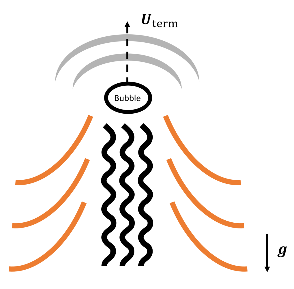 <p>Figure 2. Sketch showing a bubble rising in a stratified medium. The bubble rises at the terminal velocity (U<sub>term</sub>) when the buoyancy force is balanced by the drag force. The grey, black and orange lines schematically show sound waves, turbulence, and internal waves excited by the moving bubble, which can all contribute to the total drag.</p>