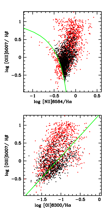 Figure 3: Line ratio diagnostic diagrams illustrating that the AGN in our sample (red dots) have gas in a higher ionization state than ordinary AGN (black dots).