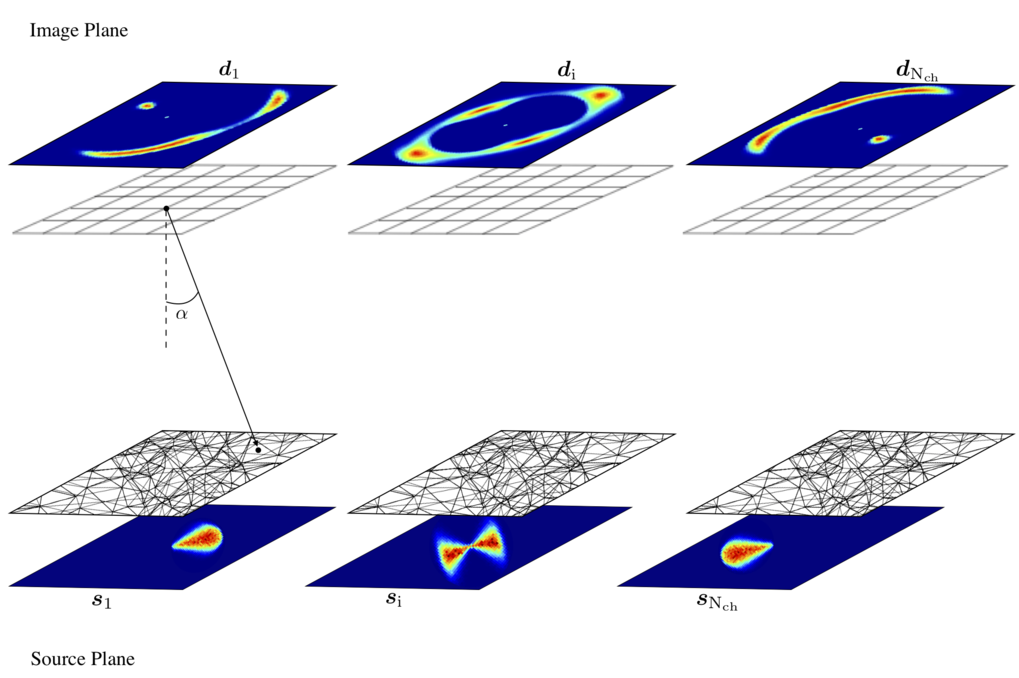 This schematic view shows lensed images in the top row and the source plane in the bottom row. Lensed data are shown for three representative velocity channels of the data cube; the respective grid on the image plane is regular. For each velocity channel, the position of a pixel in the image plane corresponds to a position on the source plane (lower panel), determined by the lens equation. The points form the vertices of a triangular adaptive grid on the source plane. The source grid automatically adapts with the lensing magnification, so that there is a high pixel density in the high-magnification regions close to the caustics.
