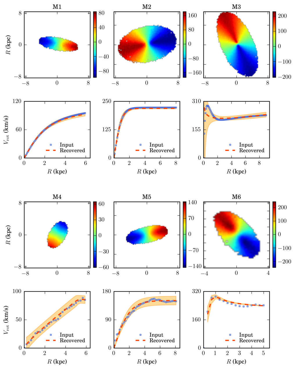 For different mock background galaxies, these plots show the velocity fields (upper panels) and rotation curves (bottom panels). The velocity field is colour coded (see bar on the side) with red areas moving away from the observer and blue areas moving towards the observer. The original rotation curves are shown in blue and the best fit kinematic model is shown in red. The orange band shows the possible errors from uncertainties of the parameters that defined the rotation curves. The mock data M1-M3 have input rotation curves described by functional forms, while for M4-M6 the rotation curves were taken from real galaxies. The rotation curves of M1 and M4 are typical of dwarf galaxies, the rotation curves of M2 and M5 are prototypes of spirals, while those of M3 and M6 are typical of massive spirals with a prominent bulge.