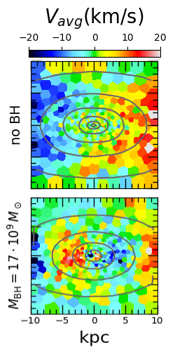 Fig. 3: Velocity maps for simulations with no black hole (top) and a supermassive black Hole (SMBH with 17 × 109 solar masses, bottom). Blue coloured regions are moving towards the observer, red coloured regions are moving away from the observer. A counter-rotating region of the size of the diffuse core is forming in the centre if the SMBH is very massive– very much like in observed giant elliptical galaxies. The contours indicate constant surface density.