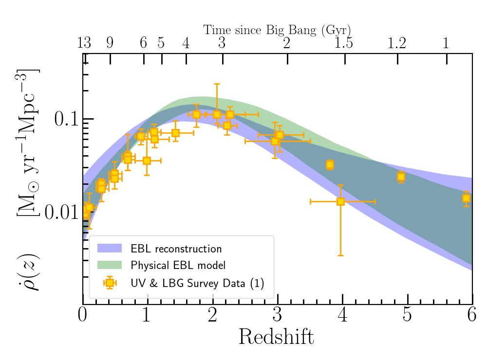 This plot shows the star formation history of the universe (number of stars formed per mass and volume) as a function of cosmic time or redshift. The star formation history determined from this study is shown as blue and green areas. The results are in good agreement with independent data from large galaxy surveys (yellow data points).