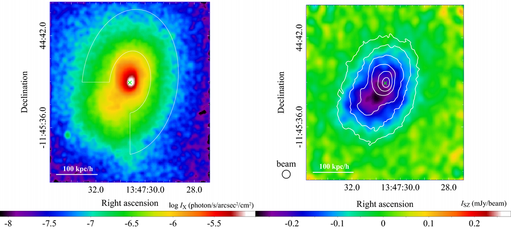 Figure 1: (Left) X-ray image of RX J1347-1145 at a redshift of z=0.451, taken by the Chandra X-ray Observatory. The cross shows the location of the X-ray peak, while the white lines show the regions used to calculate the smooth distribution of the X-ray emission and SZ signal. (Right) SZ image, taken by ALMA. The cross shows the same location as in the left panel, while the white lines show the contours of the X-ray emission. Adopted from Ueda et al. (2018).